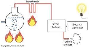 Superheated steam