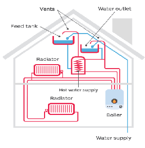 Regular (Conventional) Boiler Image