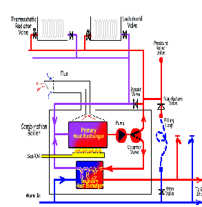 heating System for System Boilers